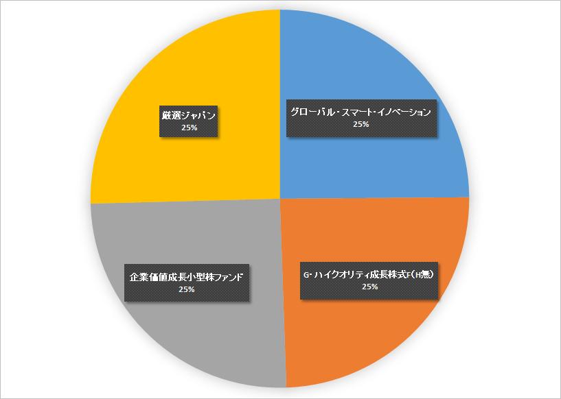 クオリティ 成長 株式 g ハイ