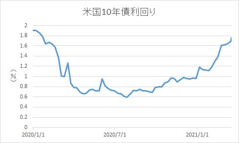 国債 米 【米国市況】国債利回り急伸、株安-米利上げ時期想定が前倒しに